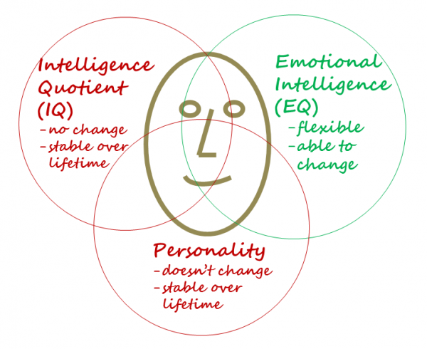 EQ-IQ-Personality-intersect-1110101-600x490