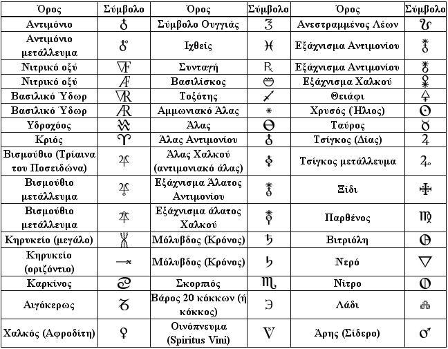 Symbols-newton